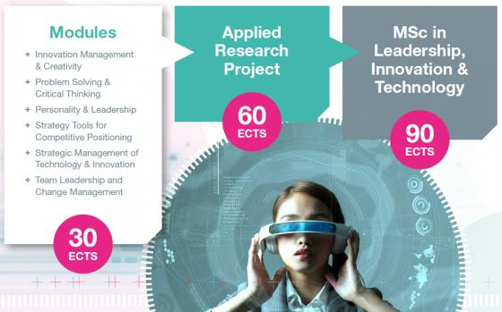 MSc in Leadership, Innovation & Technology