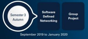 BSc in BSc in Cloud Networking Technologies semester 3