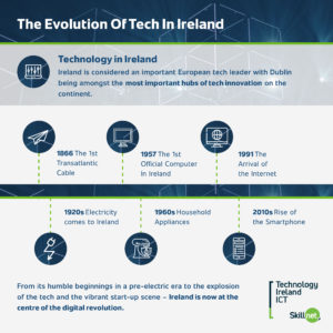 The History of technology in Ireland